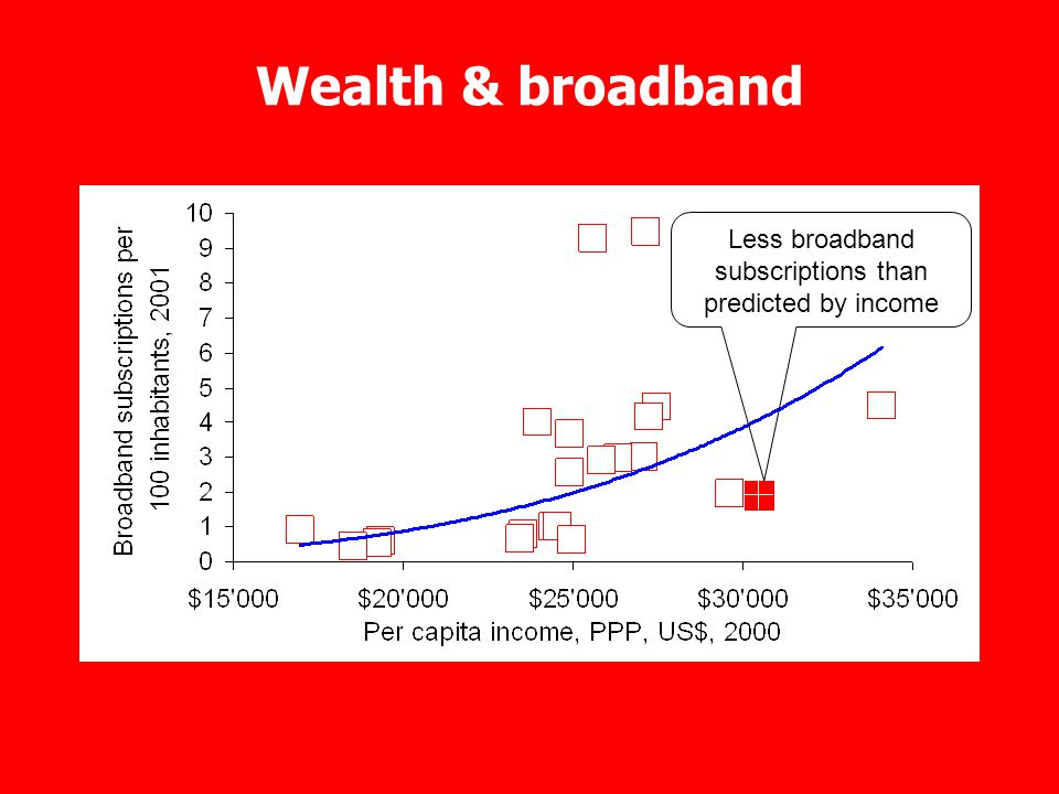 Wealth & broadband Less broadband subscriptions than predicted by income