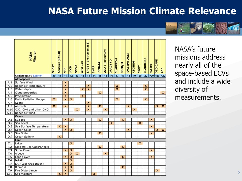 5 NASA Future Mission Climate Relevance NASA's future missions address nearly all of the space-based ECVs and include a wide diversity of measurements.