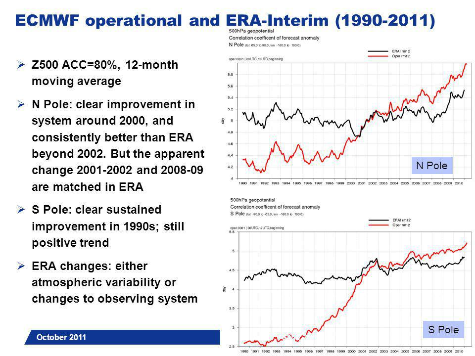 Slide 3 Comparison with other centres (2000-2011) N pole  Day 3 forecasts (T+72)  Z500, 12-month moving average  Each centre verified against own analysis  ERA-I shown for reference October 2011 Slide 3 rms error ACC