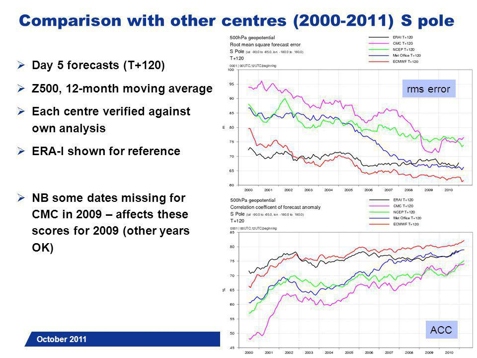 Slide 7 Comparison with other centres (2000-2011) N pole  Variability (activity) of forecast and analysis fields: standard deviation of anomalies  Day 5 forecasts (T+120)  Z500, 12-month moving average  ERA-I shown for reference  Compared to the analysis, Met Office forecast now rather underactive; CMC overactive (this can affect the rms errors)  NB some dates missing for CMC in 2009 – affects these scores for 2009 (other years OK) October 2011 Slide 7 analysis forecast