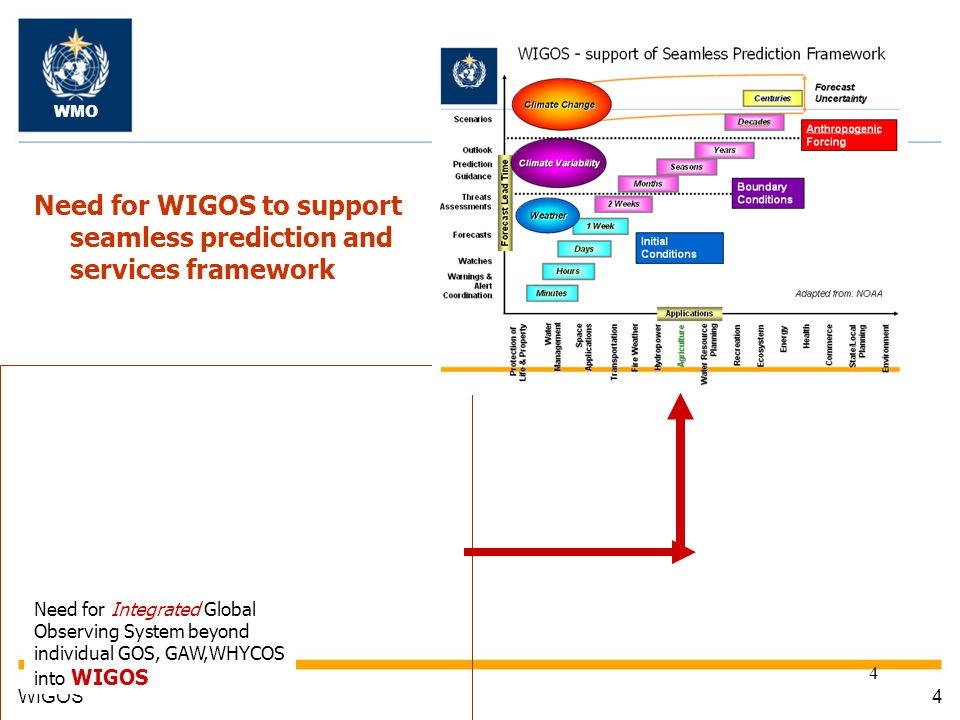 8/25/20144 4WIGOS WMO Need for WIGOS to support seamless prediction and services framework Need for Integrated Global Observing System beyond individual GOS, GAW,WHYCOS into WIGOS