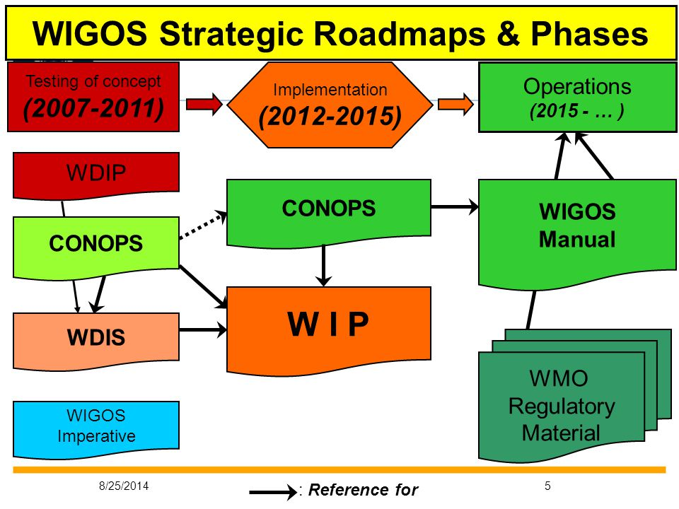 8/25/20145 WDIP Testing of concept (2007-2011) Implementation (2012-2015) WMO Regulatory Material WIGOS Strategic Roadmaps & Phases Operations (2015 - … ) CONOPS WIGOS Imperative WDIS W I P CONOPS WIGOS Manual : Reference for