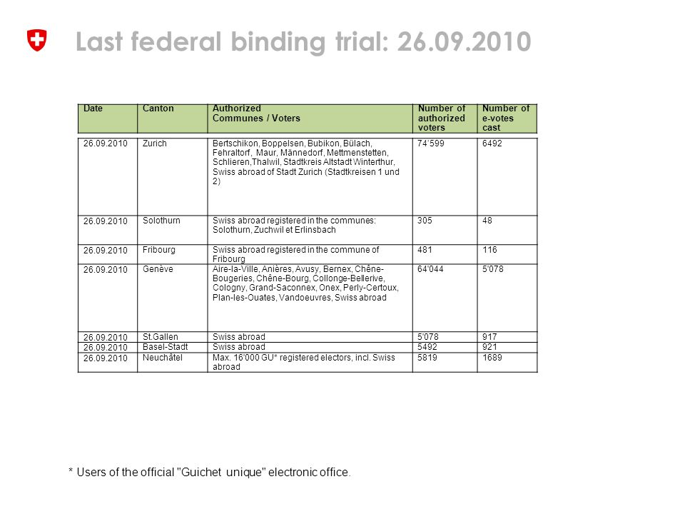 Last federal binding trial: 26.09.2010 * Users of the official Guichet unique electronic office.
