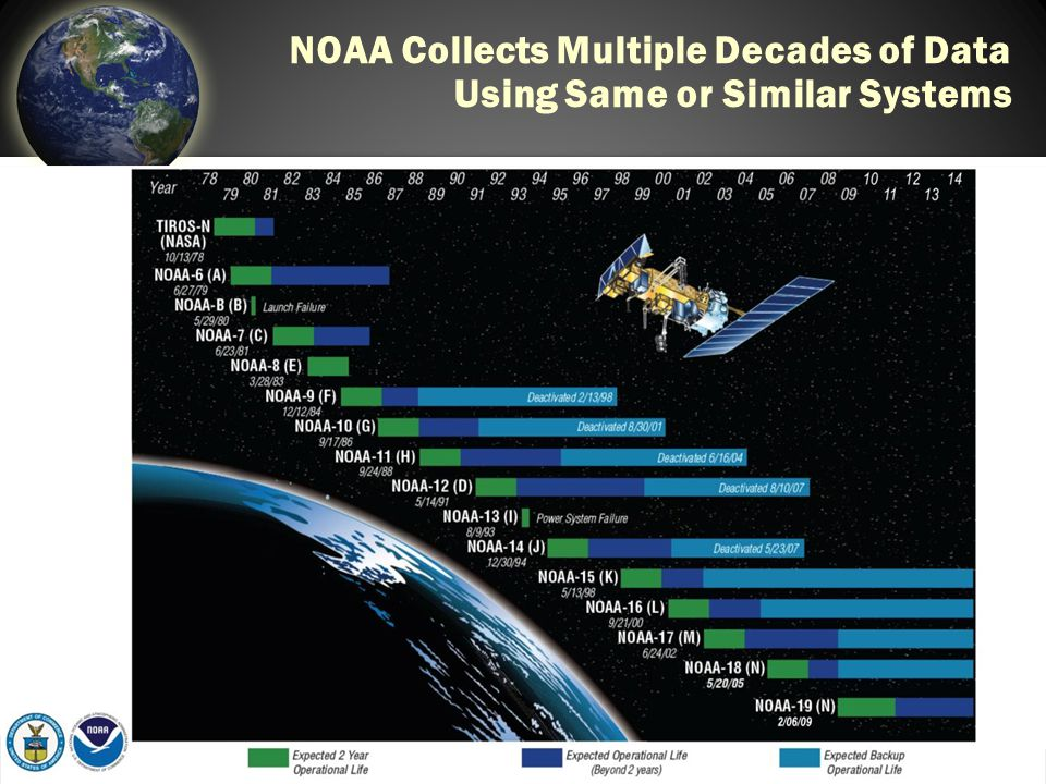 NOAA Collects Multiple Decades of Data Using Same or Similar Systems