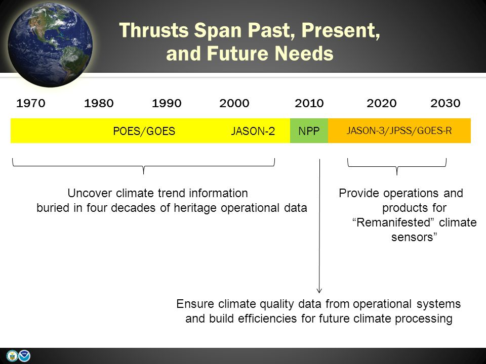 Thrusts Span Past, Present, and Future Needs 1970198019902000201020202030 POES/GOES JASON-2NPP JASON-3/JPSS/GOES-R Uncover climate trend information buried in four decades of heritage operational data Ensure climate quality data from operational systems and build efficiencies for future climate processing Provide operations and products for Remanifested climate sensors