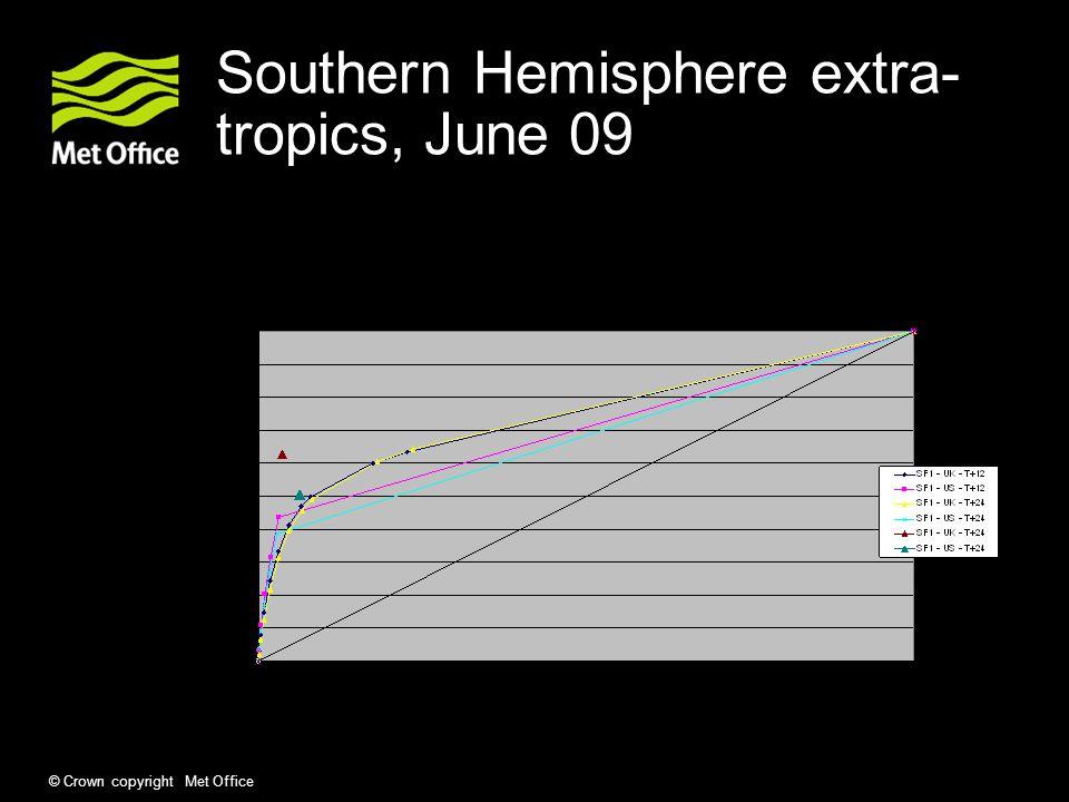 © Crown copyright Met Office Southern Hemisphere extra- tropics, June 09