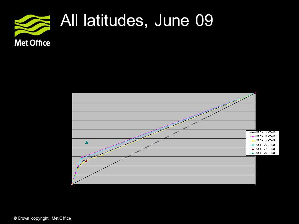 © Crown copyright Met Office All latitudes, June 09
