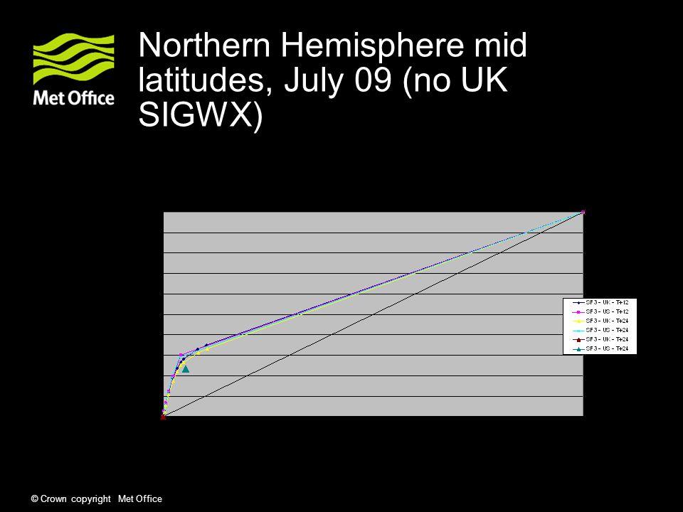 © Crown copyright Met Office Northern Hemisphere mid latitudes, July 09 (no UK SIGWX)