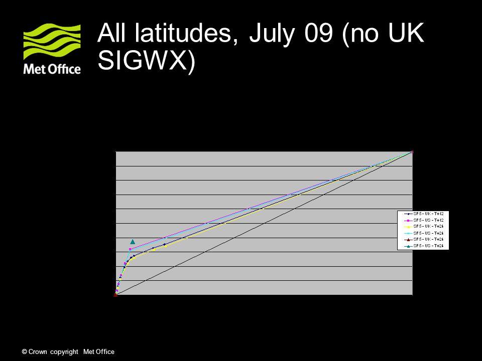 © Crown copyright Met Office All latitudes, July 09 (no UK SIGWX)