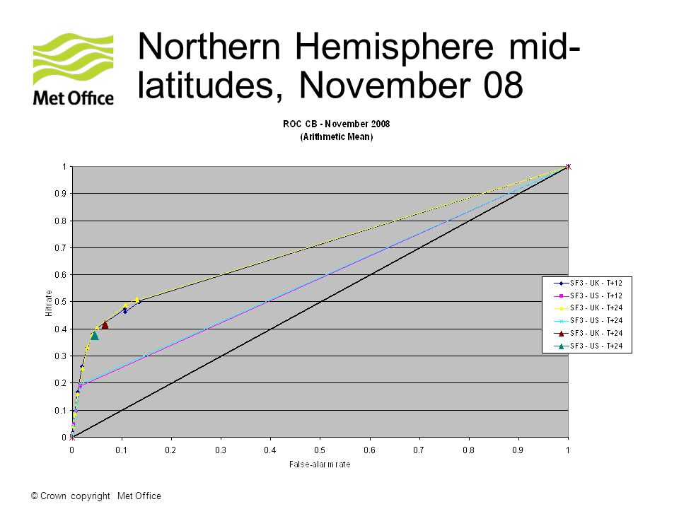 © Crown copyright Met Office Northern Hemisphere mid- latitudes, November 08