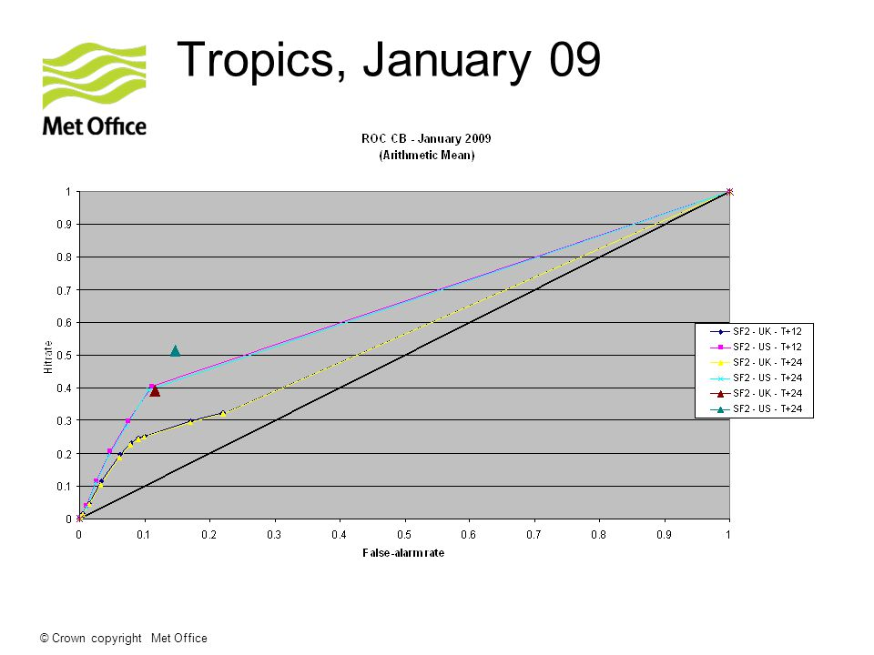 © Crown copyright Met Office Tropics, January 09