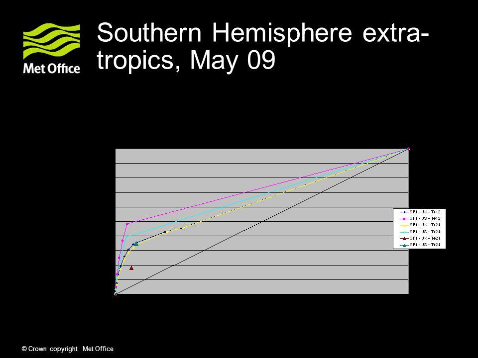 © Crown copyright Met Office Southern Hemisphere extra- tropics, November 08