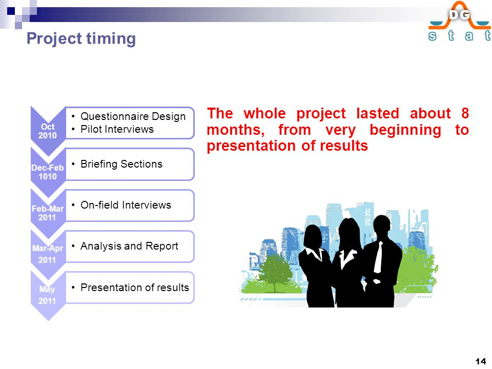 Project timing Oct 2010 Questionnaire Design Pilot Interviews Dec-Feb 1010 Briefing Sections Feb-Mar 2011 On-field Interviews Mar-Apr 2011 Analysis an