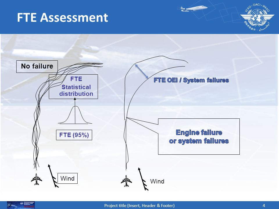4Project title (Insert, Header & Footer) FTE Assessment Wind FTE Statistical distribution Wind No failure FTE (95%)
