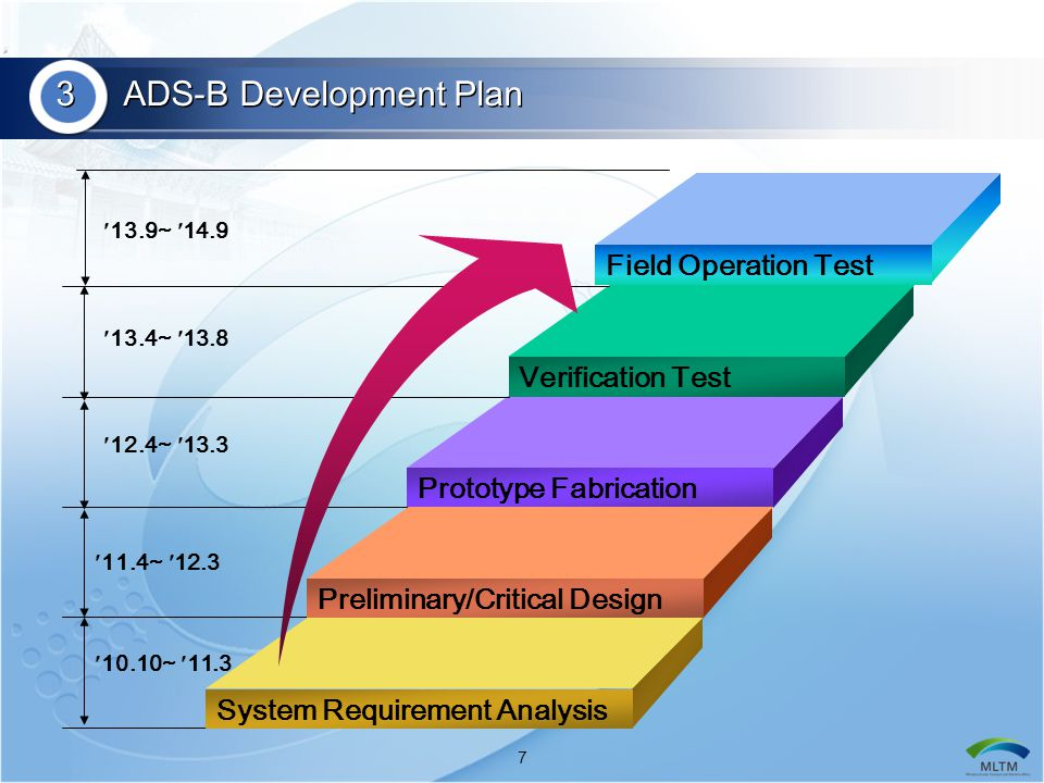 18 4 Analysis of ADS-B using a Fast-time Simulation  To evaluate the potential benefit of ADS-B  Simulator used for evaluation : SIMMOD  Research purpose Developer / Provider FAA /ATAC History Development of the Airport/Airspace Delay Model (1978-1979) Validation of the SIMMOD Simulation Model (1985-1991) SIMMOD Plus.