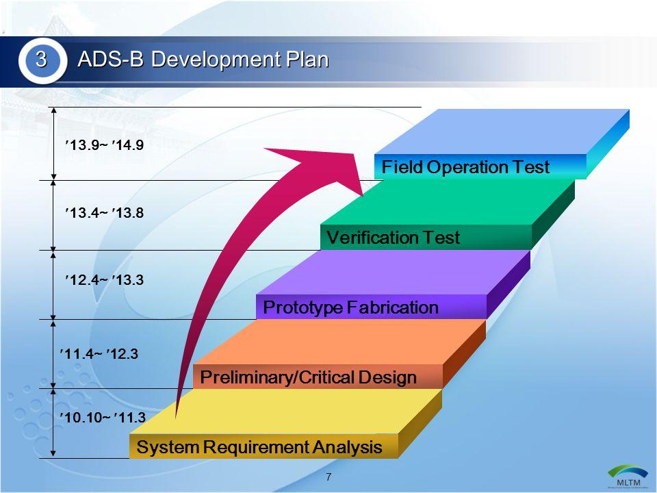 8  Organization  Industry 3, Research 1, Academy 3 3 ADS-B Development Group ADS-B System Design ADS-B System Integration / Test Airborne Equipment Development UAT Ground Station Development APSYSTEM Inc.