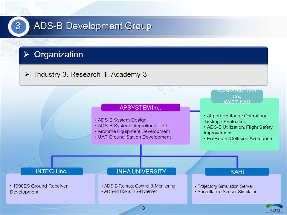 9  ADS-B Ground-Station (ADS-B, TIS-B)  UAT Airborne Equipage (Includes CDTI)  Ground Vehicle Transmitter  ADS-B/TIS-B/FIS-B Server  ADS-B Monitoring System  AVS for Operational Validation Testing 3 ADS-B Equipment under Development List of ADS-B Equipment