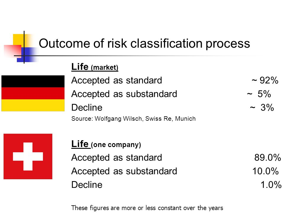Outcome of risk classification process Life (market) Accepted as standard ~ 92% Accepted as substandard ~ 5% Decline ~ 3% Source: Wolfgang Wilsch, Swiss Re, Munich Life (one company) Accepted as standard 89.0% Accepted as substandard 10.0% Decline 1.0% These figures are more or less constant over the years
