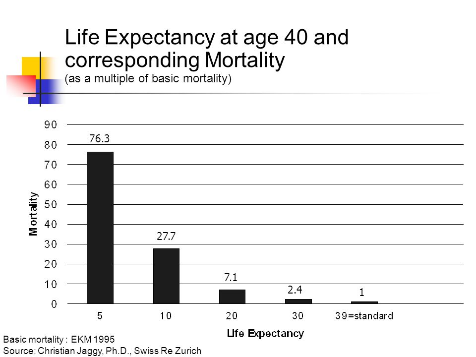 Life Expectancy at age 40 and corresponding Mortality (as a multiple of basic mortality) Basic mortality : EKM 1995 Source: Christian Jaggy, Ph.D., Swiss Re Zurich