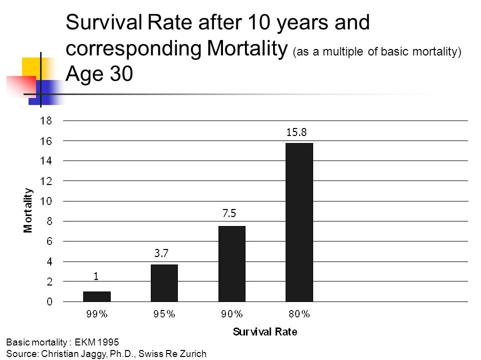 Survival Rate after 10 years and corresponding Mortality (as a multiple of basic mortality) Age Basic mortality : EKM 1995 Source: Christian Jaggy, Ph.D., Swiss Re Zurich