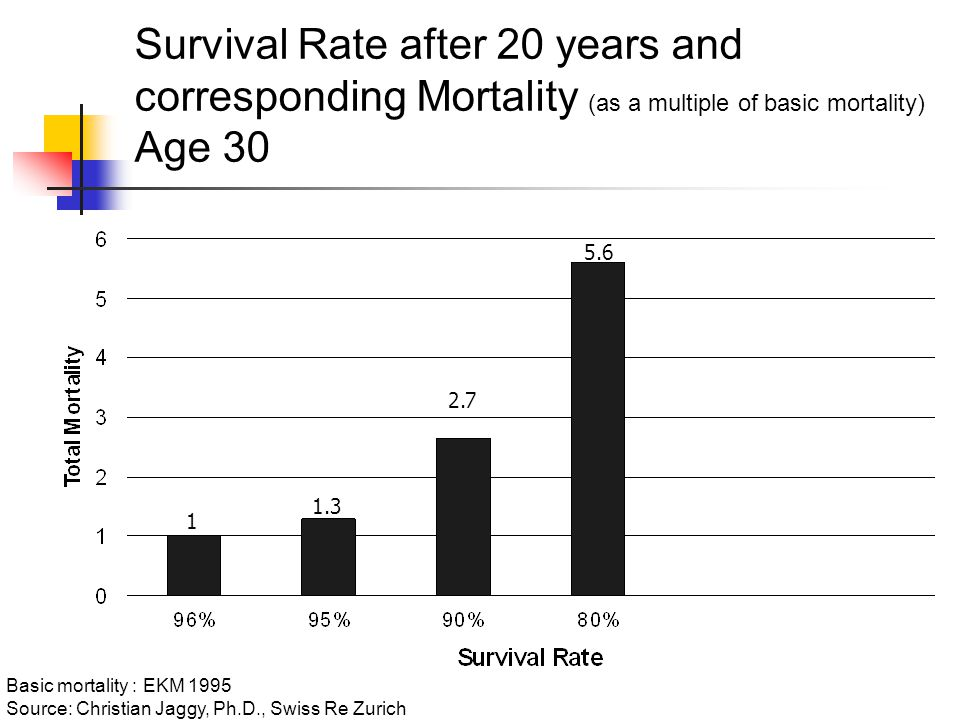 Survival Rate after 20 years and corresponding Mortality (as a multiple of basic mortality) Age Basic mortality : EKM 1995 Source: Christian Jaggy, Ph.D., Swiss Re Zurich