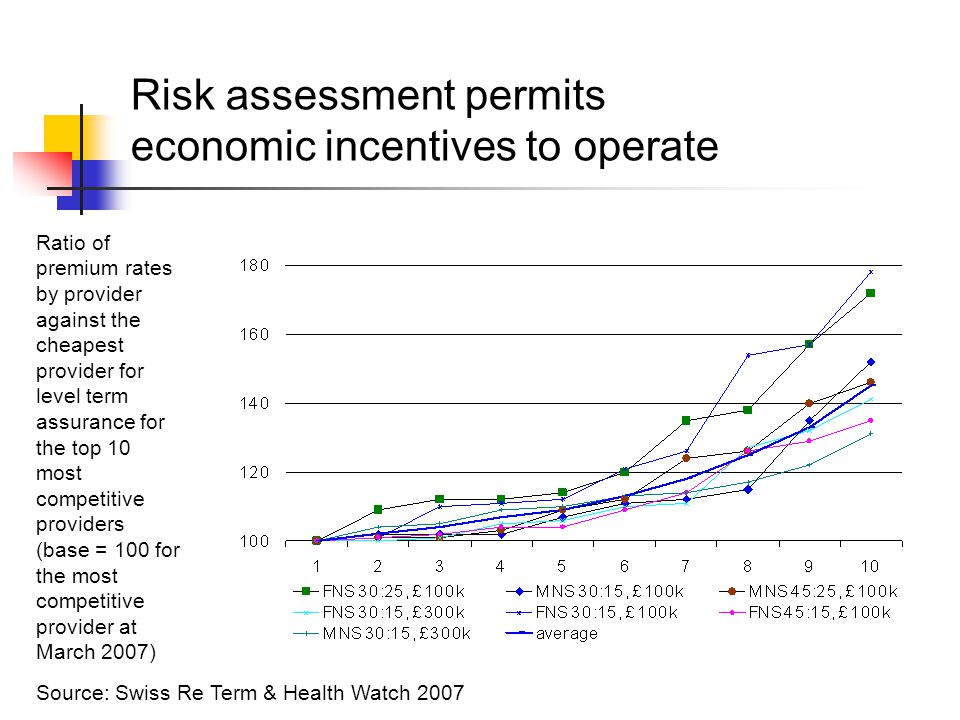 Risk assessment permits economic incentives to operate Source: Swiss Re Term & Health Watch 2007 Ratio of premium rates by provider against the cheapest provider for level term assurance for the top 10 most competitive providers (base = 100 for the most competitive provider at March 2007)