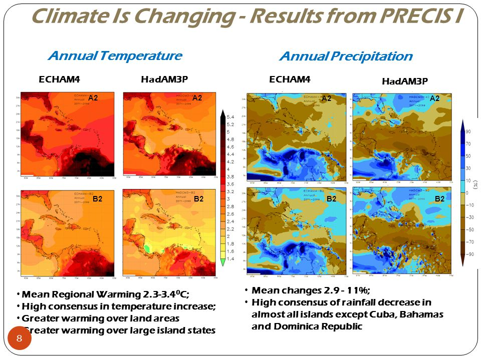 ECHAM4HadAM3P Mean Regional Warming 2.3-3.4 0 C; High consensus in temperature increase; Greater warming over land areas Greater warming over large is