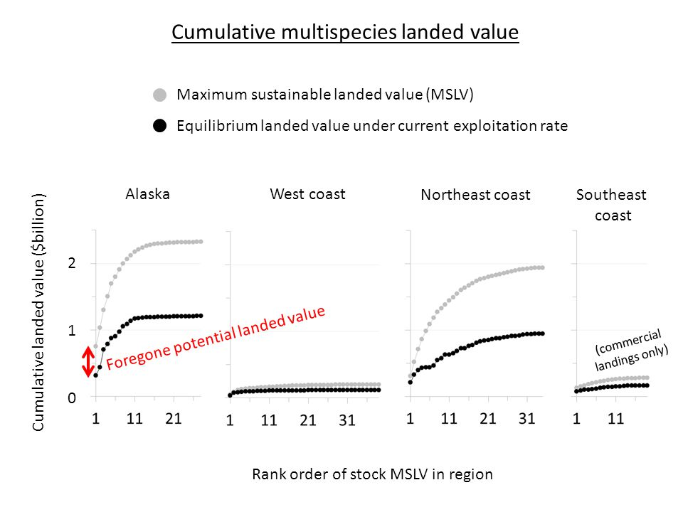 Rank order of stock MSLV in region AlaskaWest coast Northeast coast Southeast coast 210210 Cumulative landed value ($billion) Maximum sustainable landed value (MSLV) Equilibrium landed value under current exploitation rate Foregone potential landed value Cumulative multispecies landed value (commercial landings only)