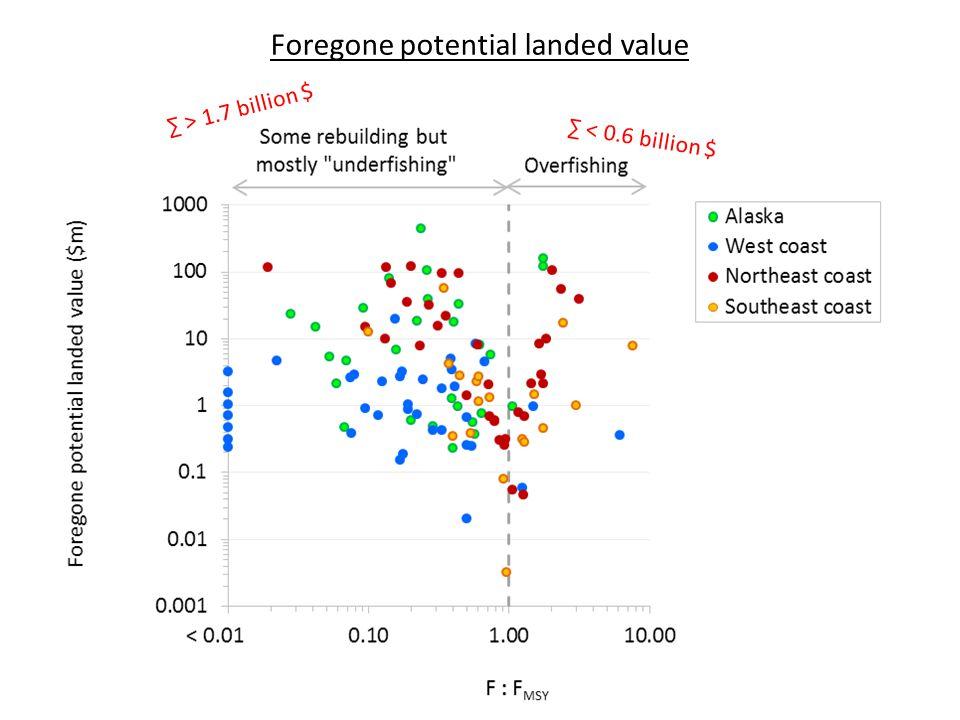 ∑ > 1.7 billion $ ∑ < 0.6 billion $ Foregone potential landed value