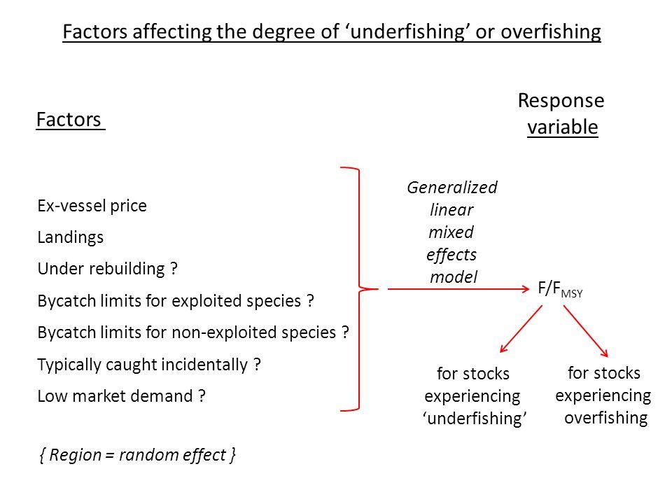 Coefficient estimate Effect on F/F MSY for stocks experiencing 'underfishing' Intercept Ex-vessel price Landings Under rebuilding .