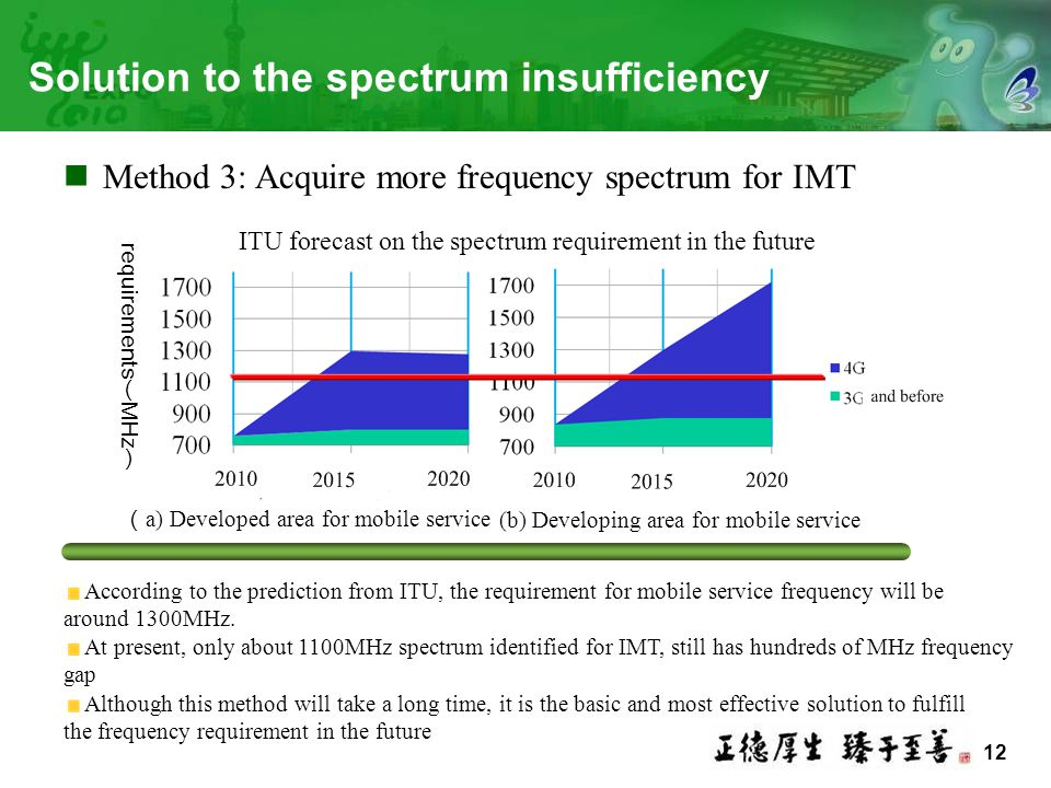 12 Solution to the spectrum insufficiency Method 3: Acquire more frequency spectrum for IMT ( a) Developed area for mobile service (b) Developing area for mobile service ITU forecast on the spectrum requirement in the future Although this method will take a long time, it is the basic and most effective solution to fulfill the frequency requirement in the future According to the prediction from ITU, the requirement for mobile service frequency will be around 1300MHz.