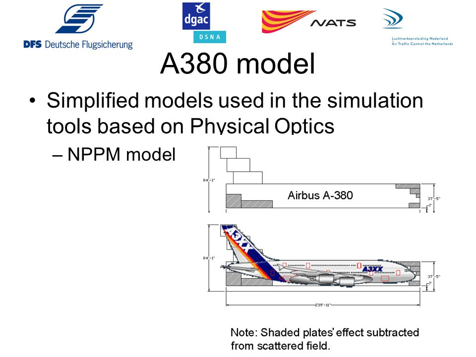 A380 model Simplified models used in the simulation tools based on Physical Optics –NPPM model