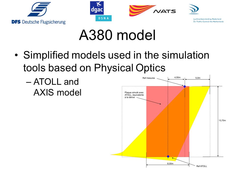 Simplified models used in the simulation tools based on Physical Optics –ATOLL and AXIS model A380 model