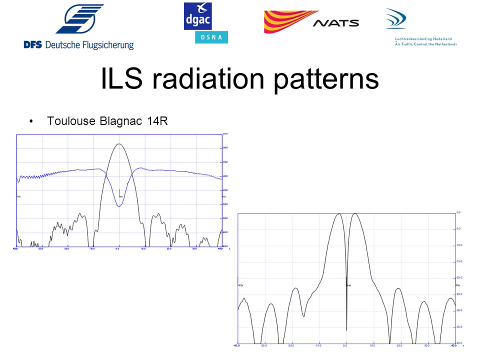 Some results P11 bis at 13 km/h: Tail Forward = 2886m, sideway = 178m, rotation = -30° AXIS simulation with omnidirectionnal antenna Measurements with DSNA receiver antenna and EVS200 Disturbance amplitude: Disturbance amplitude with A380: T1 = +1 µA, T2 = +2µA Disturbance amplitude without A380 at same points: T1= 0µA, T2= 0µA Disturbance amplitude with A380 only: T1 = 28µA, T2 = -30 µA T1 = +5µA, T2 = +4µA T1 = +1µA, T2 = +2µA