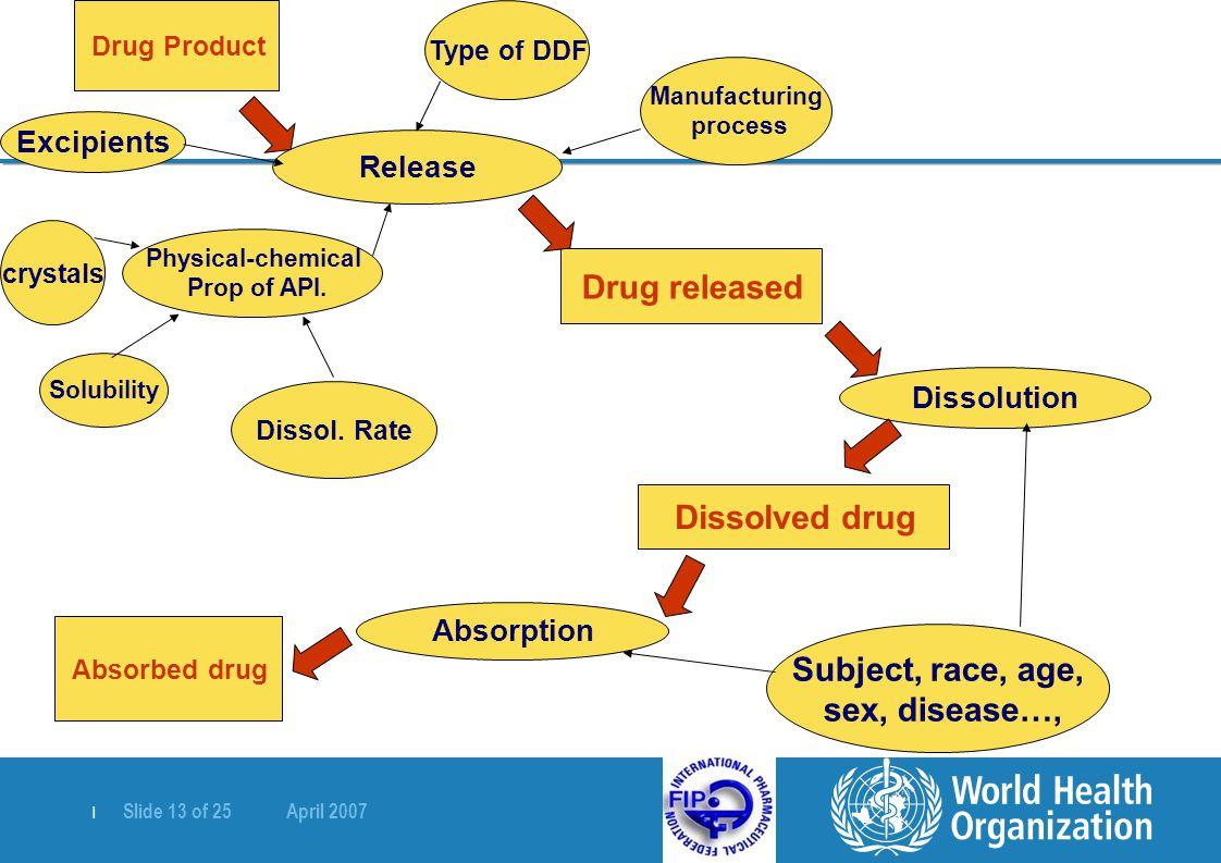   Slide 13 of 25 April 2007 Drug Product Release Drug released Dissolution Dissolved drug Absorption Absorbed drug Type of DDF Manufacturing process E
