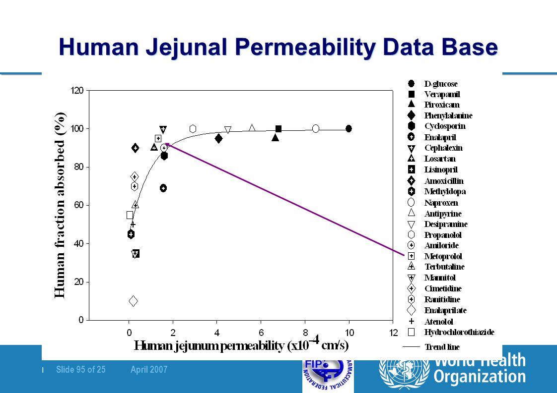   Slide 95 of 25 April 2007 Human Jejunal Permeability Data Base