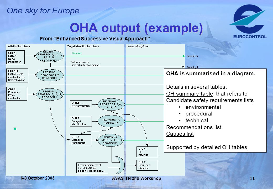 ASAS TN 2nd Workshop 6-8 October OHA output (example) From Enhanced Successive Visual Approach OHA is summarised in a diagram.