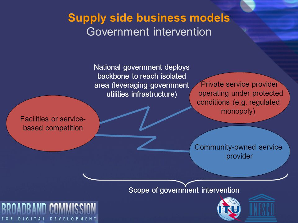 Supply side business models Government intervention Facilities or service- based competition Private service provider operating under protected conditions (e.g.
