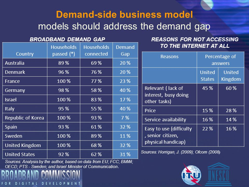 BROADBAND DEMAND GAP Country Households passed (*) Households connected Demand Gap Australia89 %69 %20 % Denmark96 %76 %20 % France100 %77 %23 % Germany98 %58 %40 % Israel100 %83 %17 % Italy95 %55 %40 % Republic of Korea100 %93 %7 % Spain93 %61 %32 % Sweden100 %89 %11 % United Kingdom100 %68 %32 % United States92 %62 %31 % Sources: Analysis by the author, based on data from EU; FCC; BMWi; OECD; PTS - Sweden; and Israel Minister of Communication.