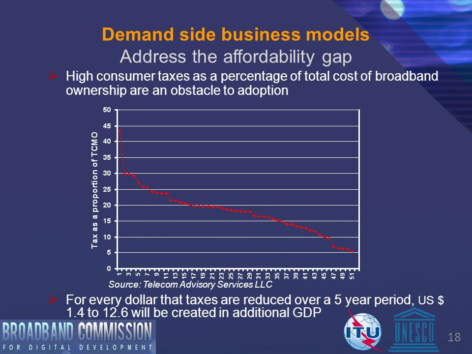 18 Demand side business models Address the affordability gap  High consumer taxes as a percentage of total cost of broadband ownership are an obstacle to adoption  For every dollar that taxes are reduced over a 5 year period, US $ 1.4 to 12.6 will be created in additional GDP Source: Telecom Advisory Services LLC