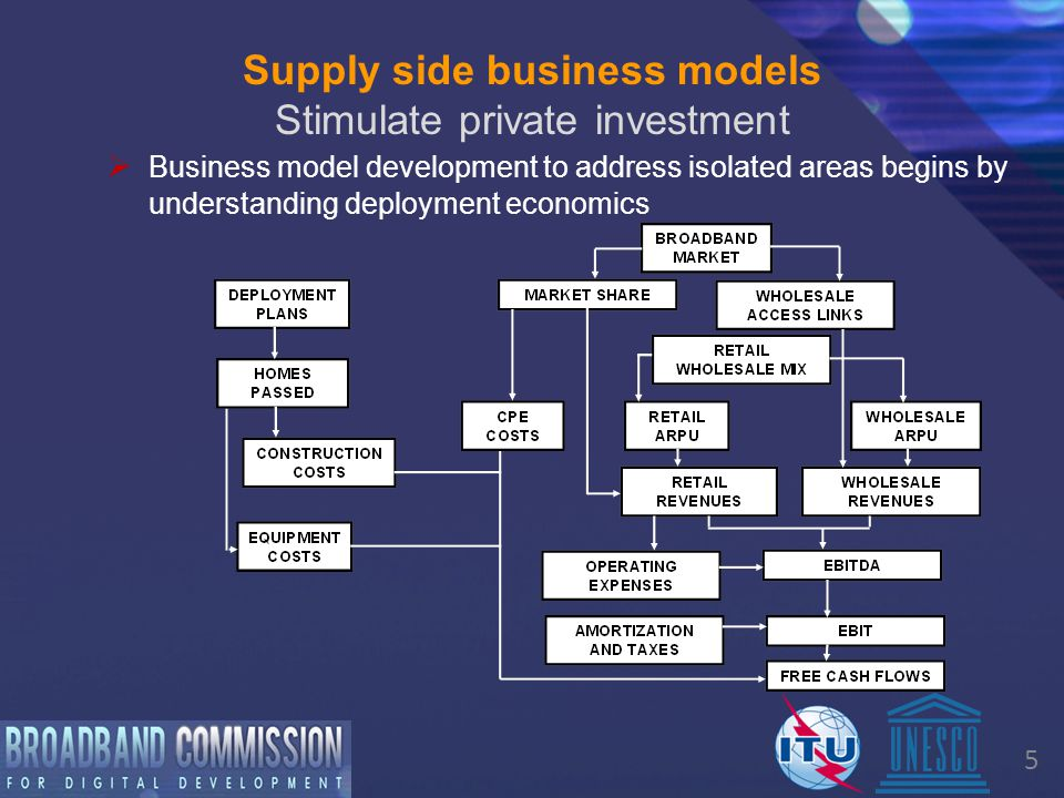 5 Supply side business models Stimulate private investment  Business model development to address isolated areas begins by understanding deployment economics