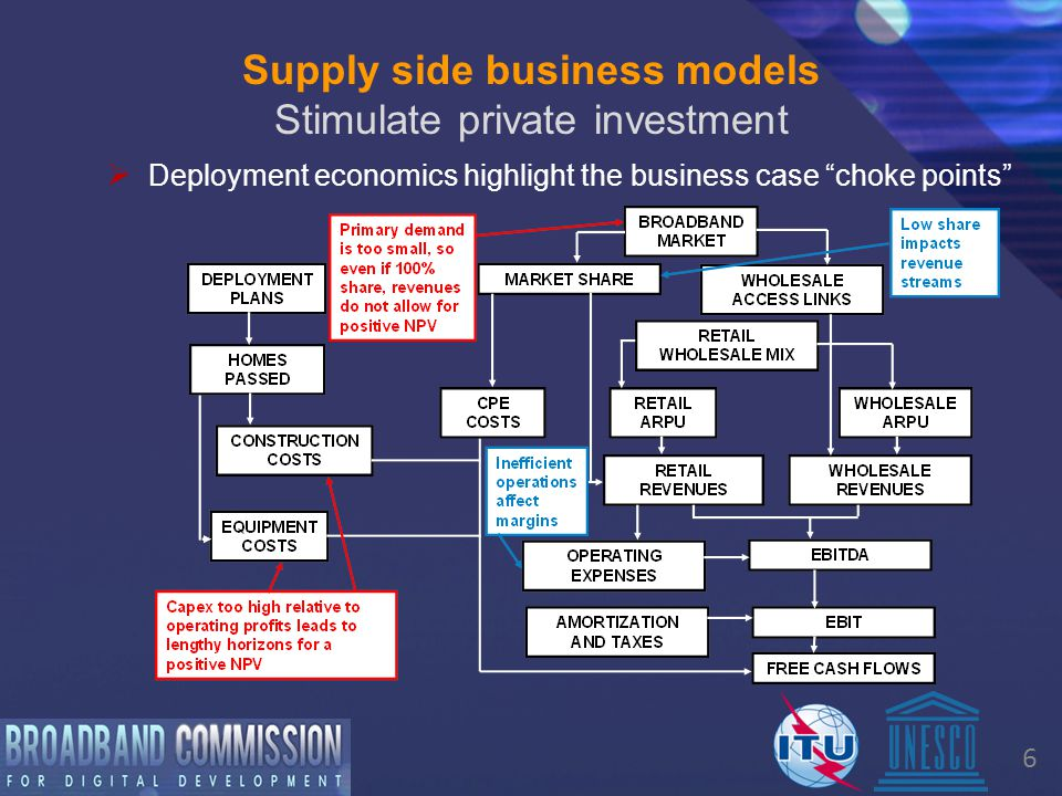 6 Supply side business models Stimulate private investment  Deployment economics highlight the business case choke points