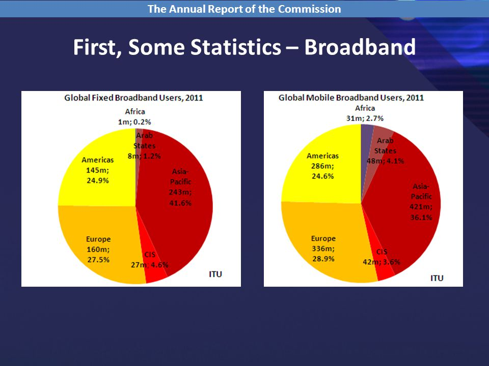 First, Some Statistics – Broadband The Annual Report of the Commission