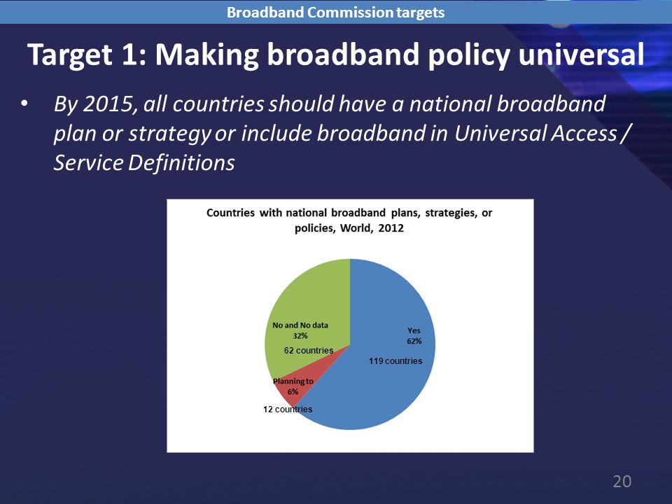 20 Target 1: Making broadband policy universal By 2015, all countries should have a national broadband plan or strategy or include broadband in Universal Access / Service Definitions Broadband Commission targets 119 countries 62 countries 12 countries