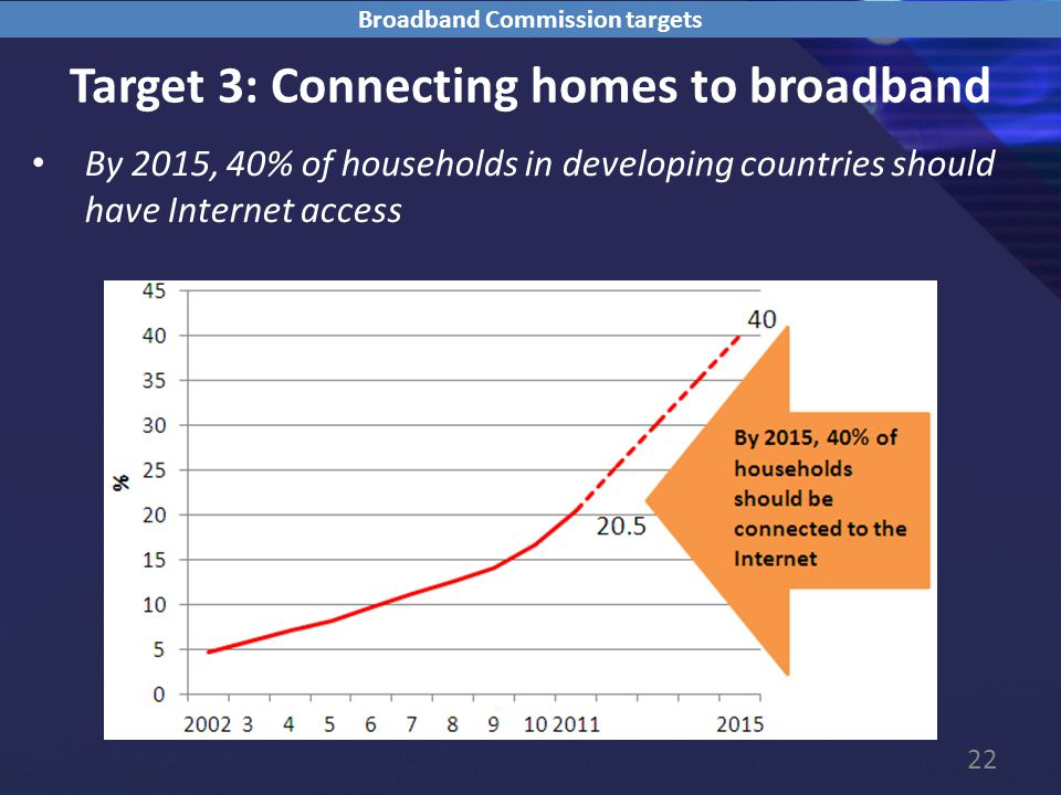 22 Target 3: Connecting homes to broadband By 2015, 40% of households in developing countries should have Internet access Broadband Commission targets