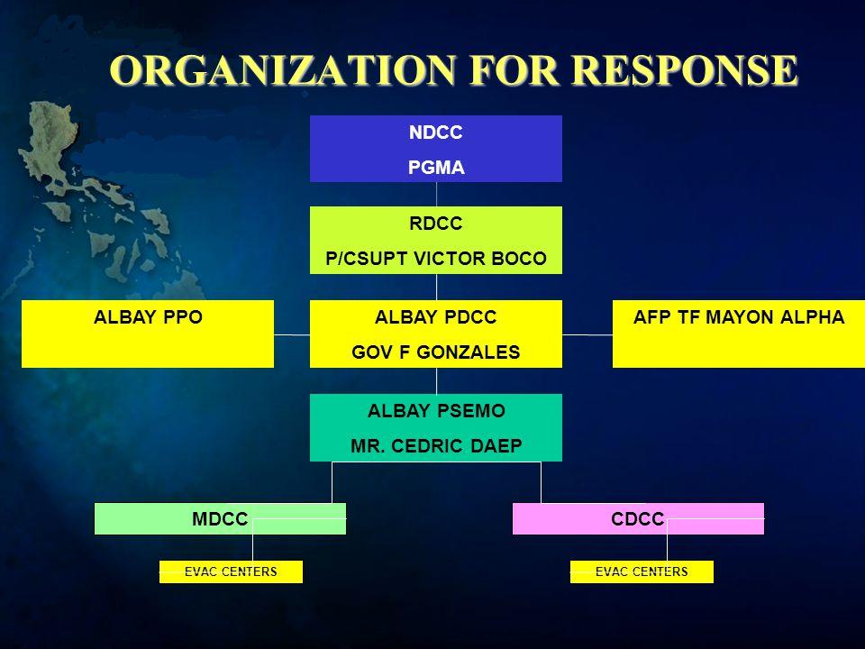 ORGANIZATION FOR RESPONSE RDCC P/CSUPT VICTOR BOCO ALBAY PDCC GOV F GONZALES AFP TF MAYON ALPHAALBAY PPO ALBAY PSEMO MR.