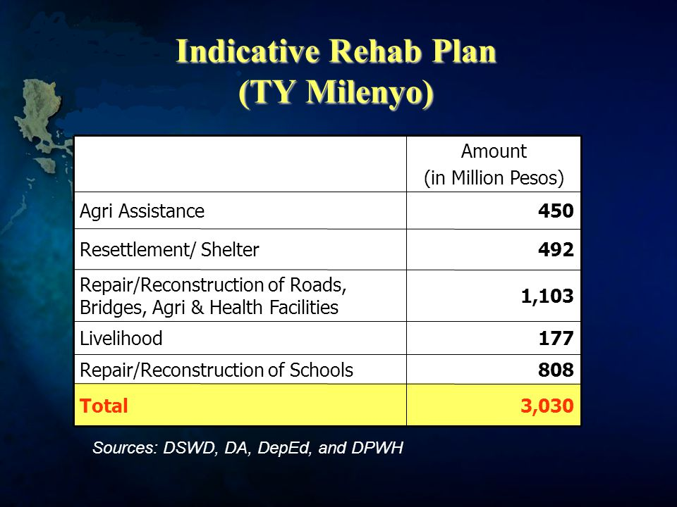 Indicative Rehab Plan (TY Milenyo) 808Repair/Reconstruction of Schools 3,030Total 177Livelihood 492Resettlement/ Shelter 1,103 Repair/Reconstruction of Roads, Bridges, Agri & Health Facilities 450Agri Assistance Amount (in Million Pesos) Sources: DSWD, DA, DepEd, and DPWH