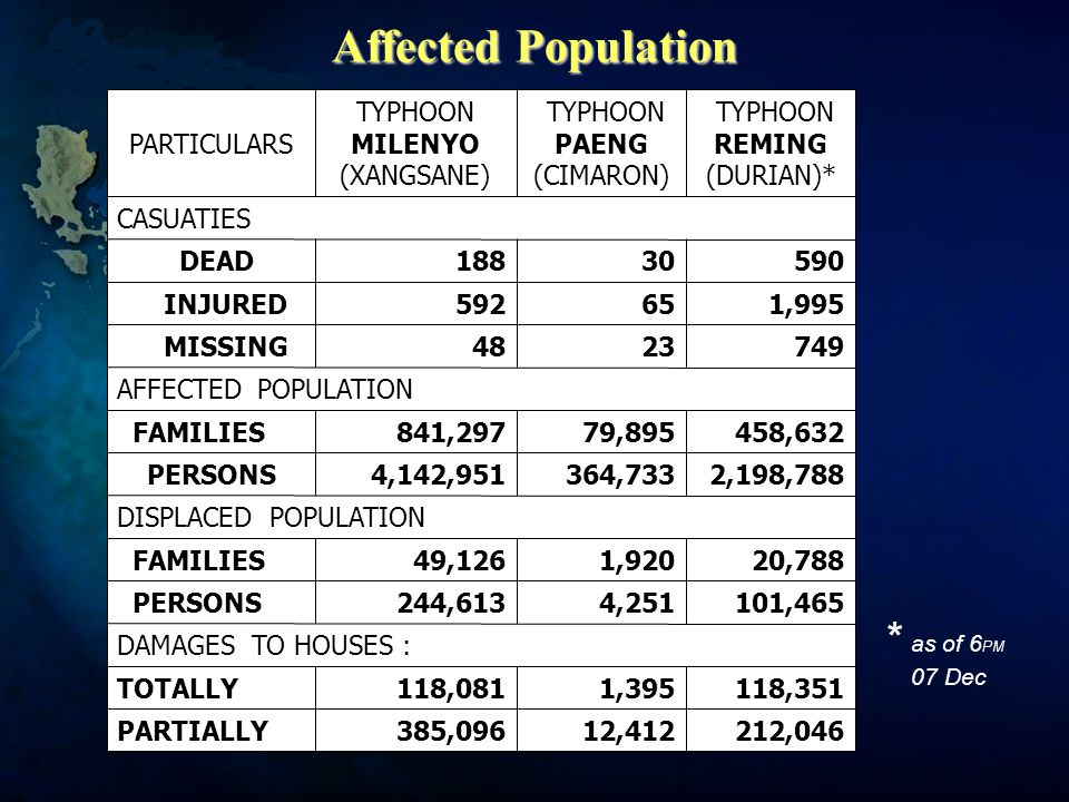 Affected Population 212,04612,412385,096PARTIALLY 118,3511,395118,081TOTALLY DAMAGES TO HOUSES : 101,4654,251244,613 PERSONS 20,7881,92049,126 FAMILIES DISPLACED POPULATION 2,198,788364,7334,142,951PERSONS 458,63279,895841,297 FAMILIES AFFECTED POPULATION 7492348 MISSING 1,99565592 INJURED 59030188 DEAD CASUATIES TYPHOON REMING (DURIAN)* TYPHOON PAENG (CIMARON) TYPHOON MILENYO (XANGSANE) PARTICULARS * as of 6 PM 07 Dec