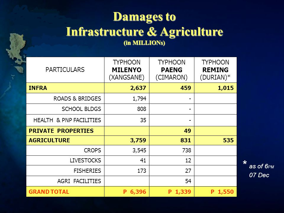 Damages to Infrastructure & Agriculture (in MILLIONs) P 1,550P 1,339P 6,396GRAND TOTAL 54 AGRI FACILITIES 27 173FISHERIES 12 41LIVESTOCKS 7383,545CROPS 535 831 3,759AGRICULTURE 49 PRIVATE PROPERTIES - 35HEALTH & PNP FACILITIES - 808SCHOOL BLDGS -1,794ROADS & BRIDGES 1,015 4592,637INFRA TYPHOON REMING (DURIAN)* TYPHOON PAENG (CIMARON) TYPHOON MILENYO (XANGSANE) PARTICULARS * as of 6 PM 07 Dec