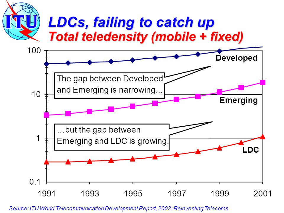 LDCs, failing to catch up Total teledensity (mobile + fixed) Developed Emerging LDC The gap between Developed and Emerging is narrowing...